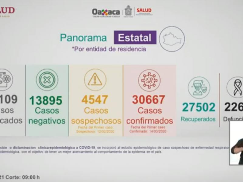 421 casos nuevos de Covid-19 en Oaxaca