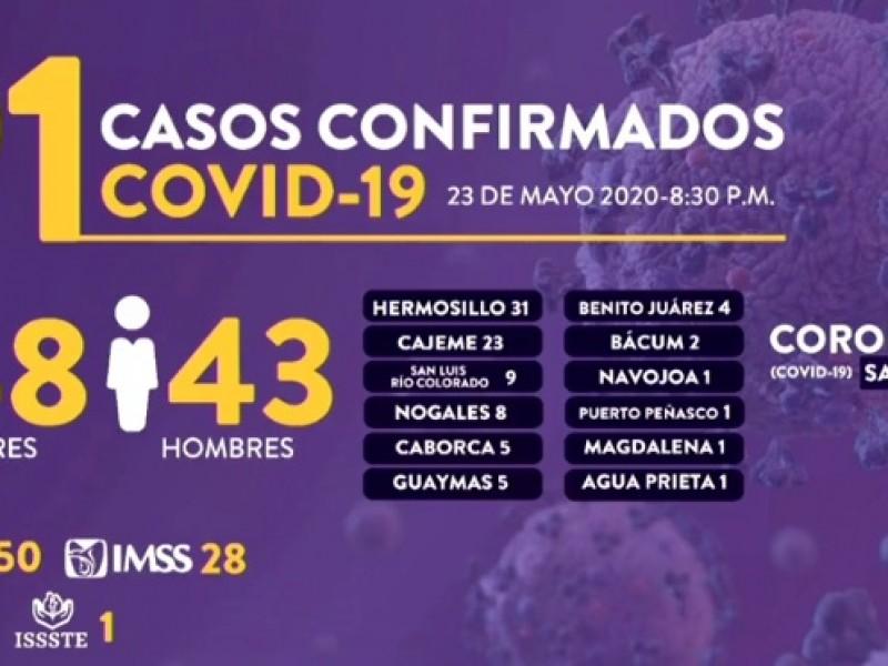 5 casos y 1 muerte en Guaymas por Covid-19