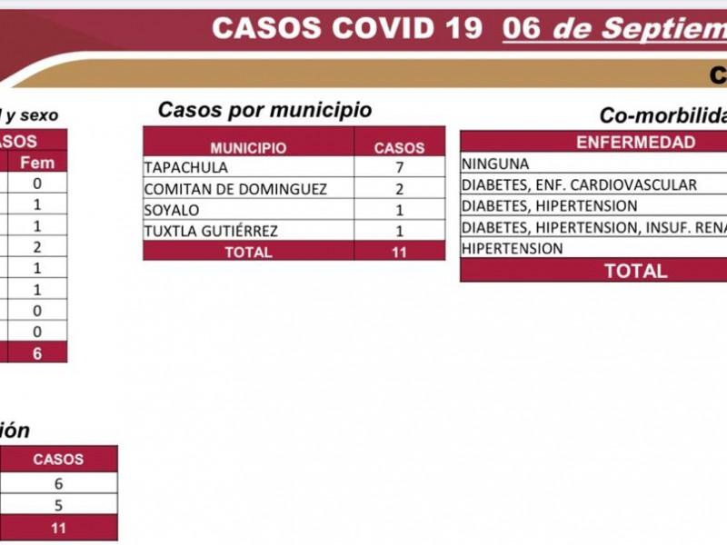 6 mil 346 casos acumulados y 553 defunciones