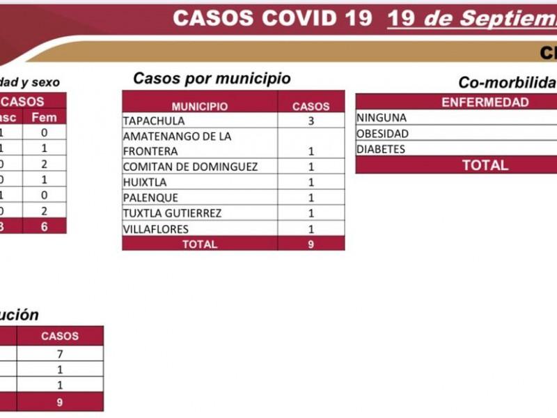 6 mil 466 casos positivos por COVID-19 acumula Chiapas