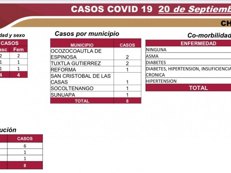 6 mil 474 casos positivos por COVID-19 acumula Chiapas