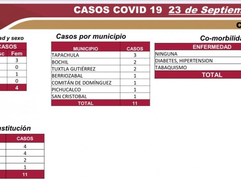 6 mil 509 casos acumulados de COVID-19