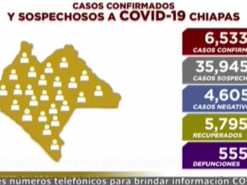 6 mil 533 casos positivos acumulados registra Chiapas por COVID-19