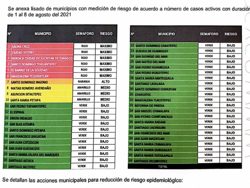 6 municipios en semáforo rojo por incremento de contagios: JS02