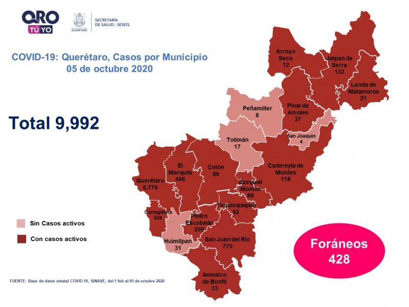 60 nuevos casos de casos de COVID-19 en Querétaro