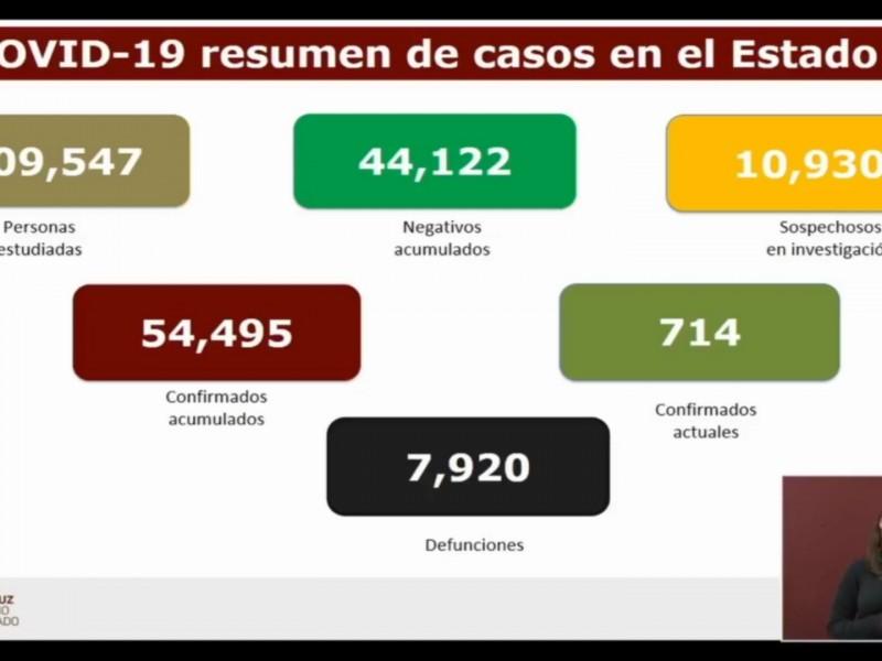 63 muertes por COVID19 en Veracruz en un solo día