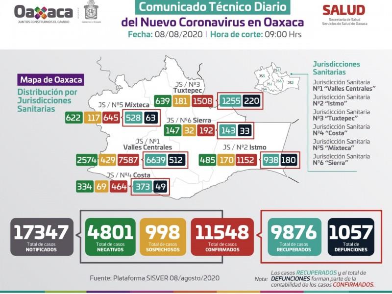 63 nuevos contagios y 22 defunciones registra Oaxaca en 24horas