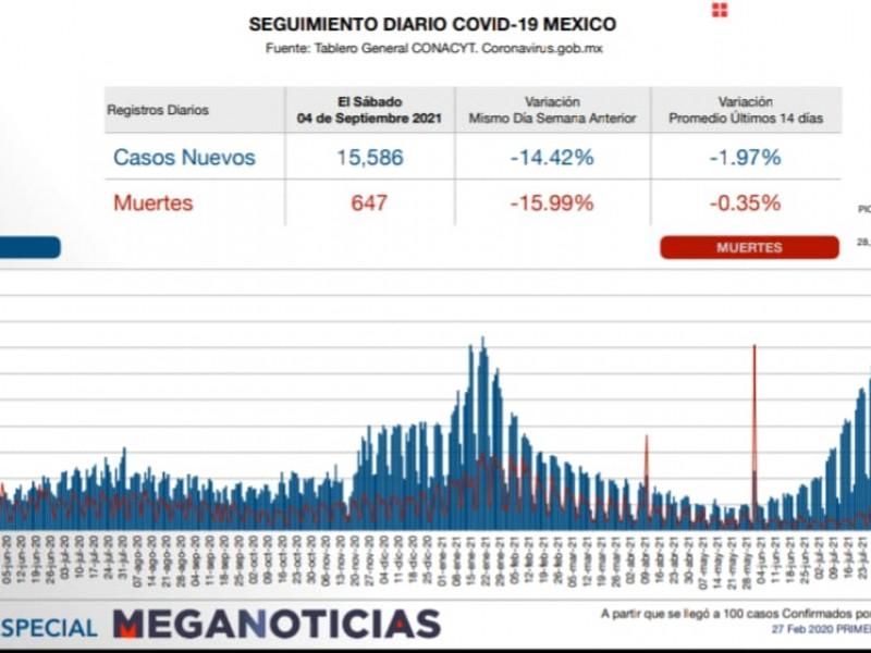 647 muertos por COVID en el país en 24 hrs.