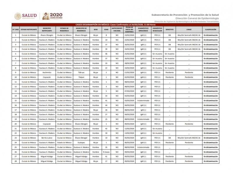 69 casos de sarampión en CDMX y Estado de México