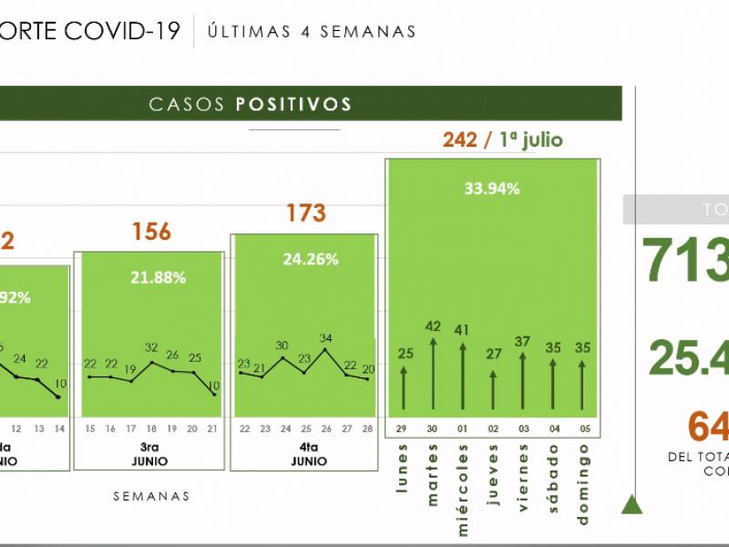 713 casos de los 1,104 corresponden al mes de junio