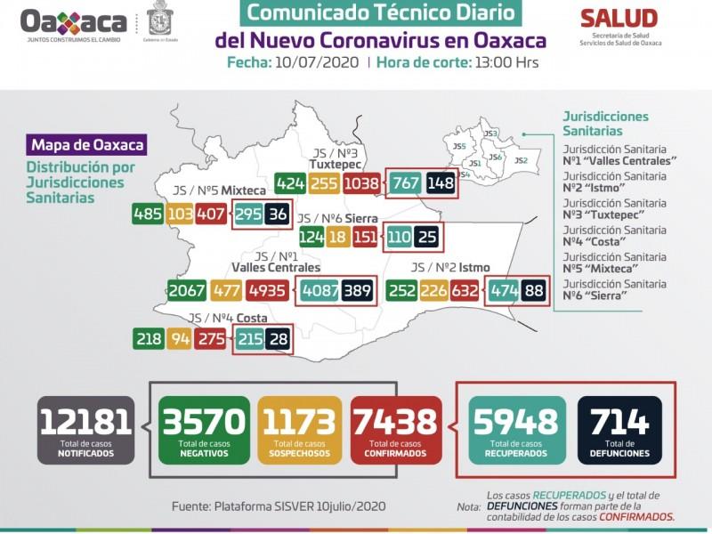 7,438 casos y 714 defunciones por Covid-19 en Oaxaca