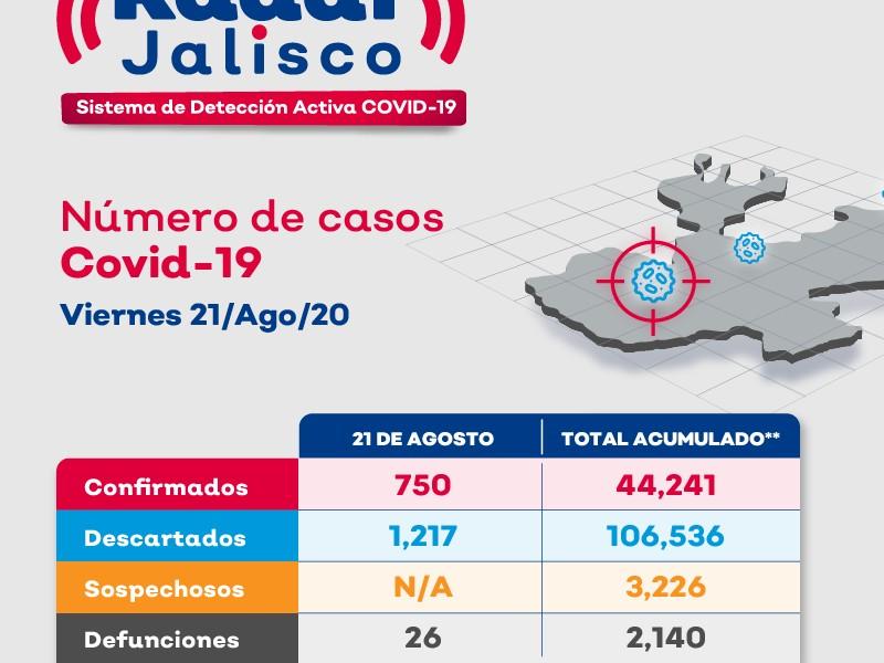 750 nuevos contagios y 26 muertes más en Jalisco