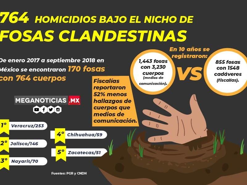 764 homicidios bajo el nicho de fosas clandestinas