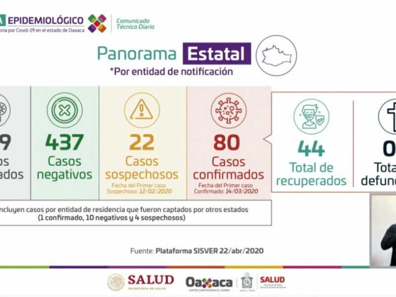 80 casos positivos de Covid-19 en Oaxaca