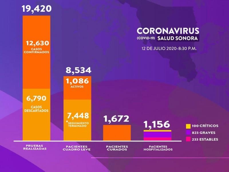 80% de pacientes de Covid-19 libran la batalla en Sonora
