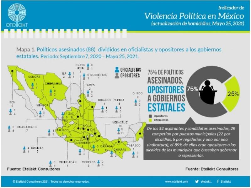 88 políticos han sido asesinados durante proceso electoral