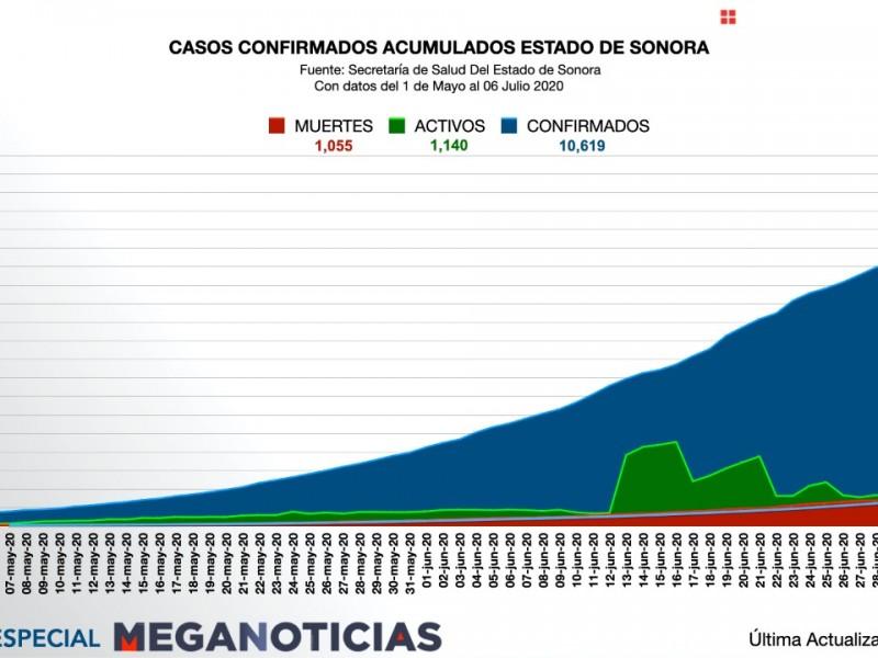 Activos 1140 casos de covid-19 en Sonora