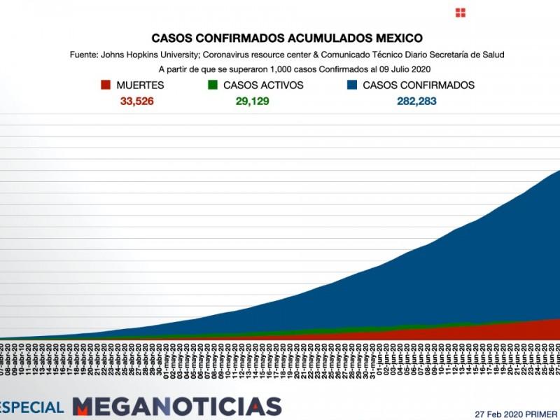 Activos 29 mil 129 casos de covid-19 en México