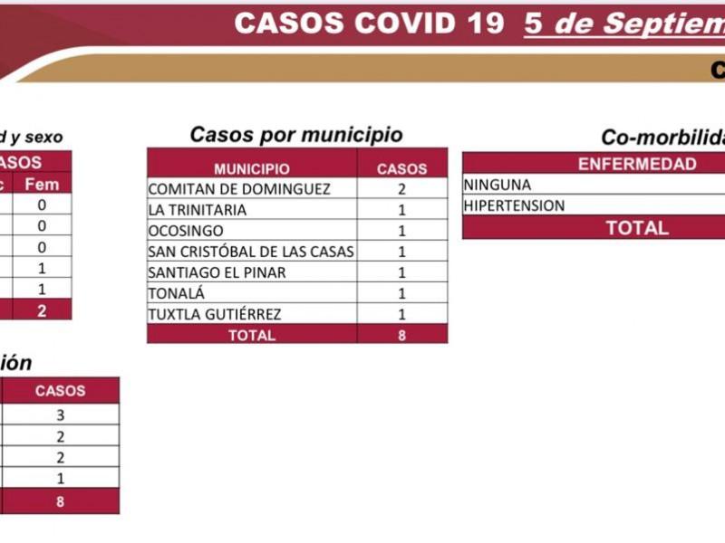 Acumula Chiapas 6mil 335 casos y 552 defunciones de COVID-19