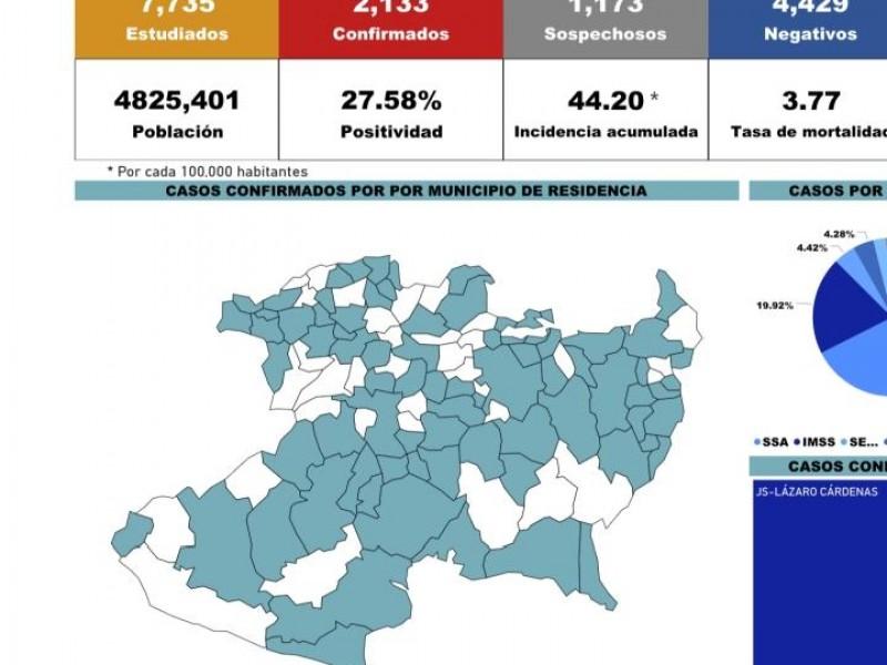 Acumula Michoacán 2,133 casos de Covid 19