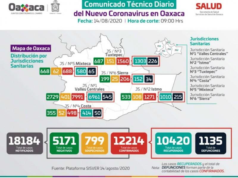 Acumula Oaxaca 12 mil 214 casos confirmados de Covid-19