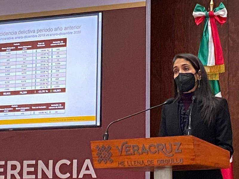 Afirma FGE disminución de delitos de alto impacto en Veracruz