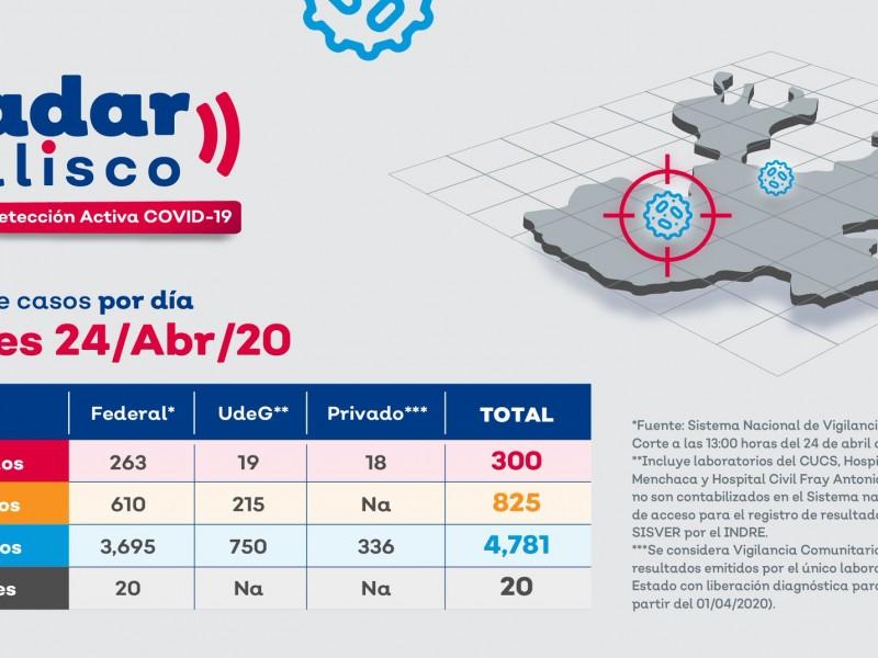 Alcanza estado 300 casos de COVID-19 detectados por Radar Jalisco
