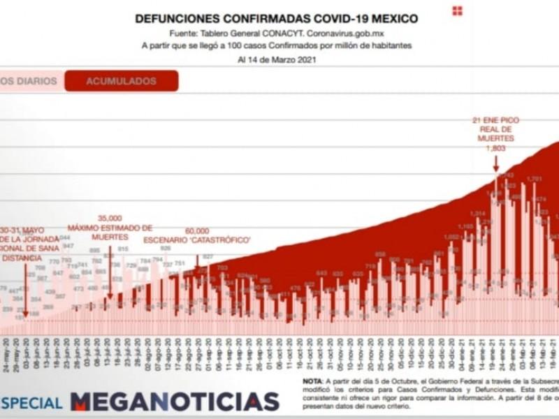 Alcanza México 194 mil 710 muertes por Covid-19