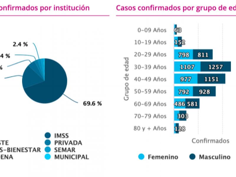 Alcanza Michoacán los 766 fallecidos por COVID-19