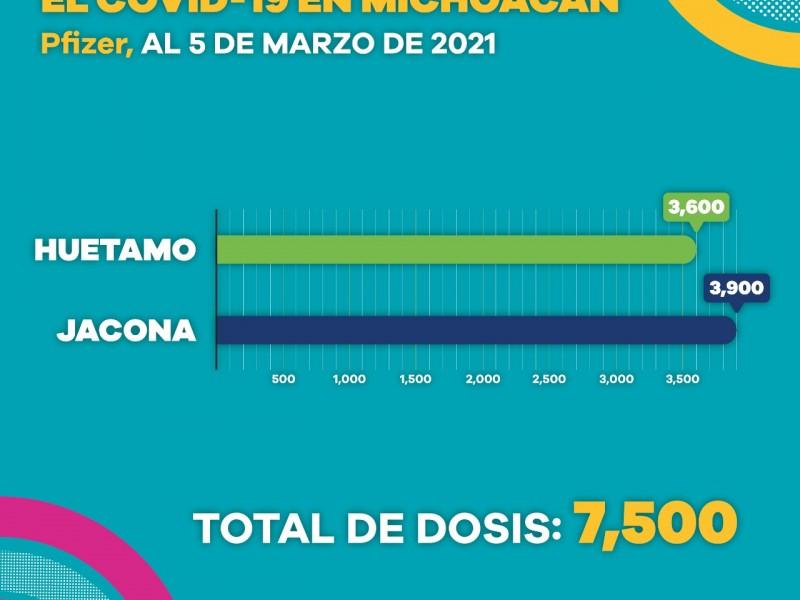 Aplicadas, 37 mil 806 vacunas contra COVID-19 a adultos mayores