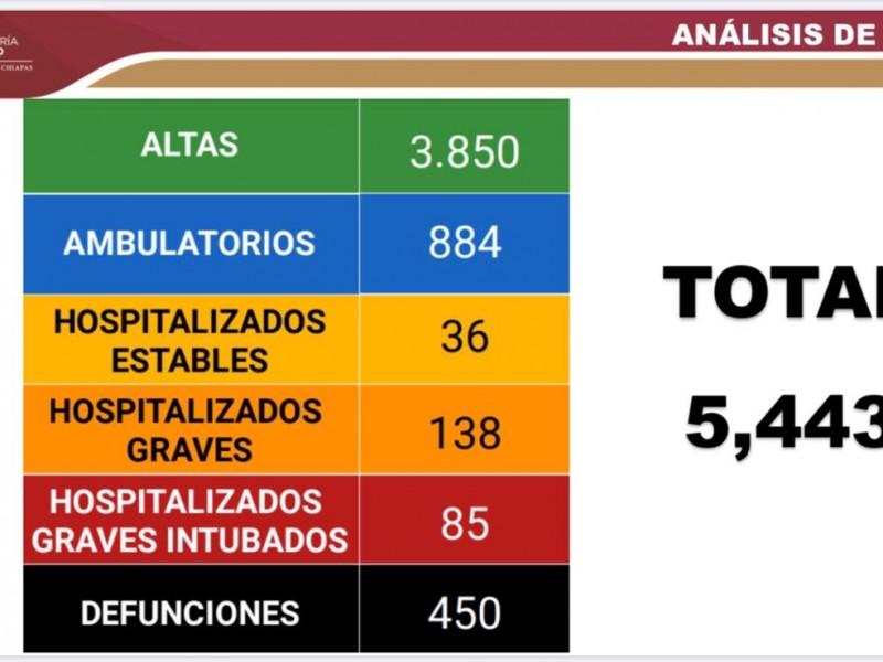 Ascienden a 5 mil 443 casos de COVID-19 en Chiapas
