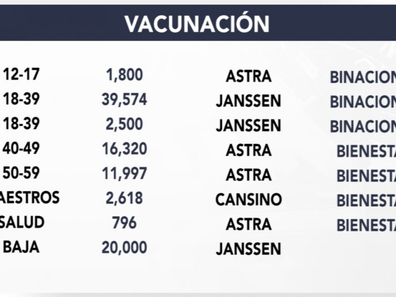 Así avanza la vacunación en San Luis Río Colorado