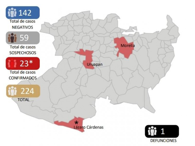 Aumenta a 23 casos de Covid 19 en Michoacán