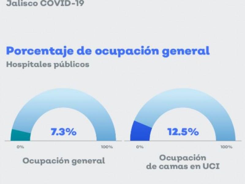 Aumenta ocupación hospitalaria por covid-19 en Jalisco