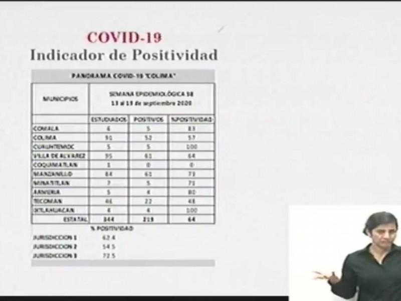 Aumenta porcentaje de positividad de covid-19 en la entidad