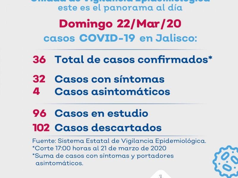 Aumentan 4 casos de Coronavirus en Jalisco; ya son 36