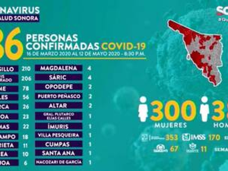 Aumentan a 22 casos Covid-19 en Guaymas