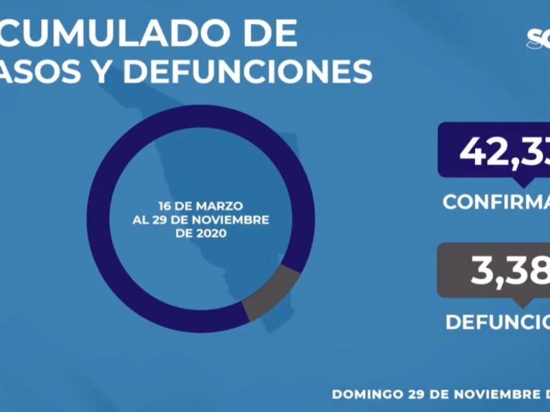 Aumentan a 42, 332 los casos de Covid-19 en Sonora