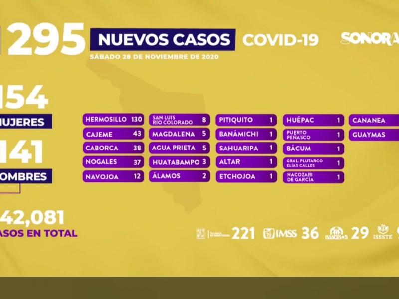 Aumentan casos de coronavirus en Sonora, hoy 295 más