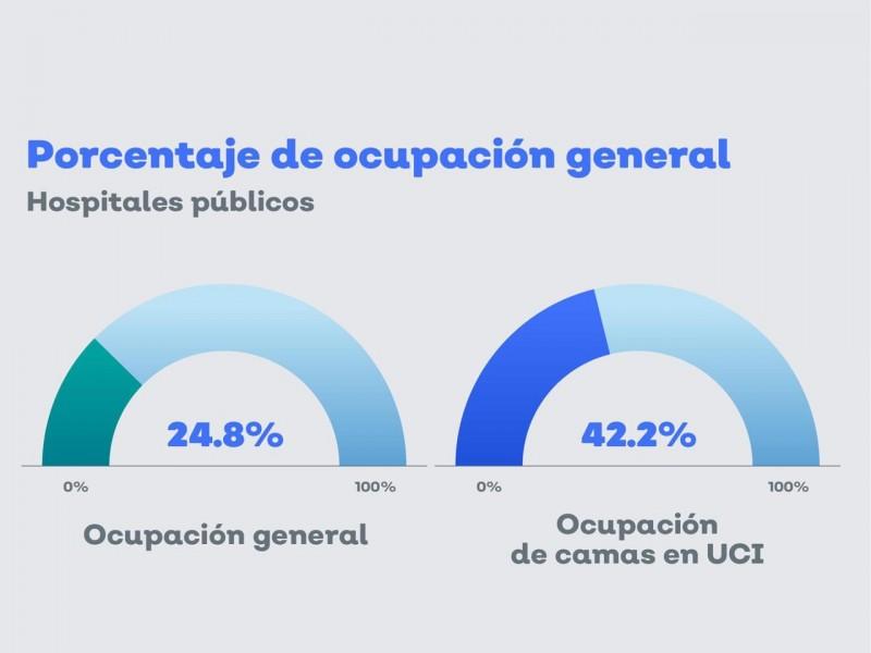 Aumentan casos graves de covid en Jalisco
