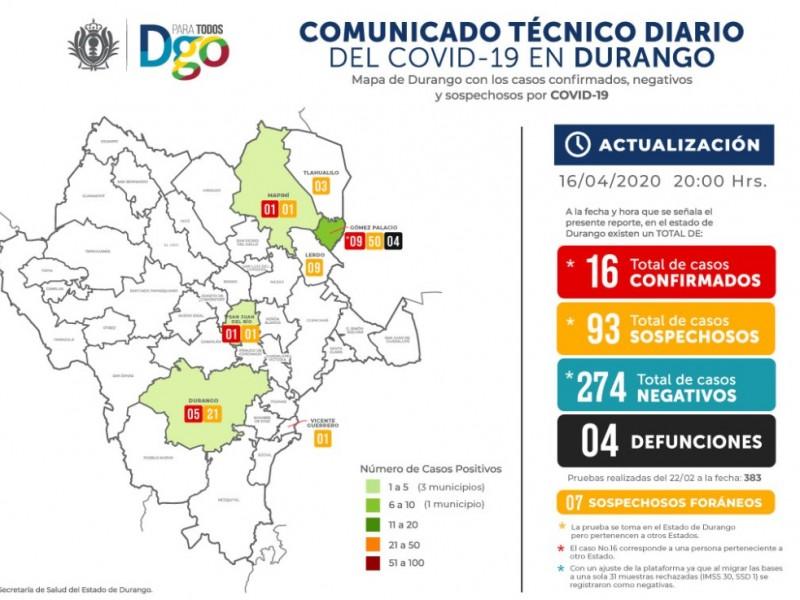 Aumentan casos positivos de COVID-19 en Durango