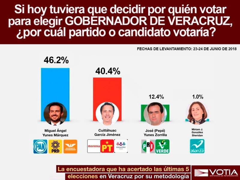 Aventaja MAYM en encuesta de Votia