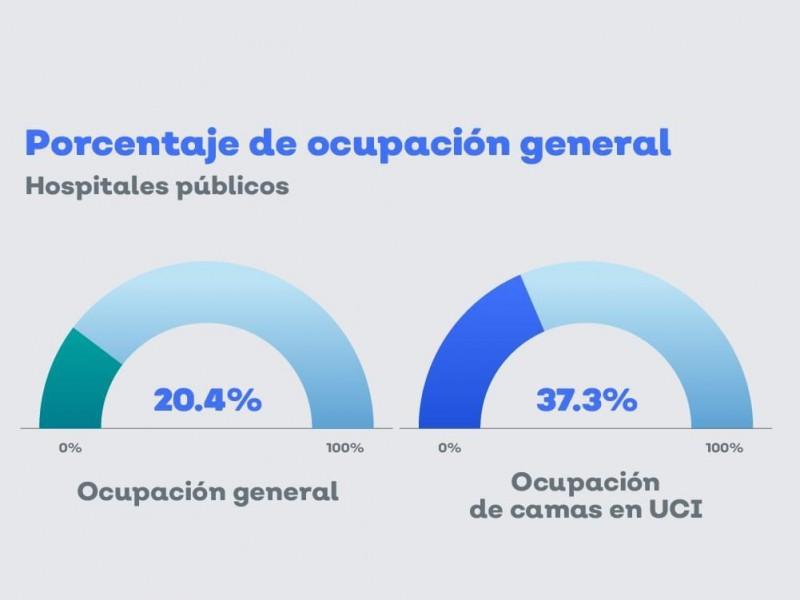 Baja hospitalización por Covid19 en Jalisco