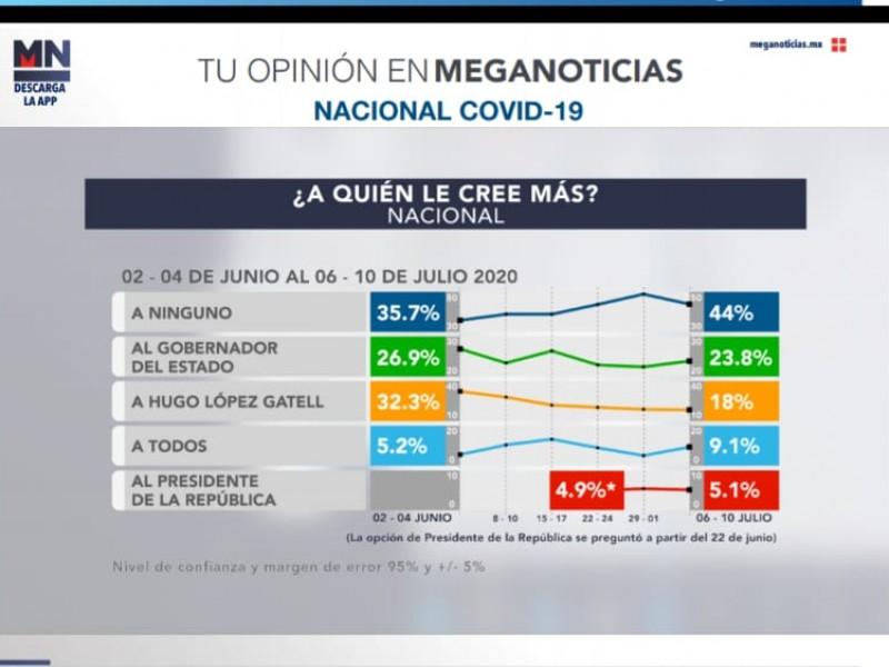 Baja la credibilidad de Hugo López Gatell