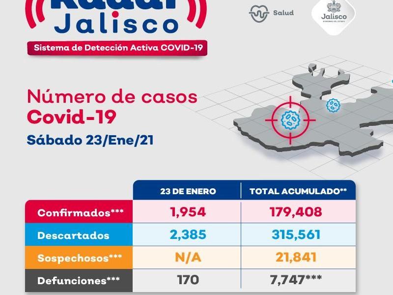 Reporta SSJ 170 fallecimientos por Covid19