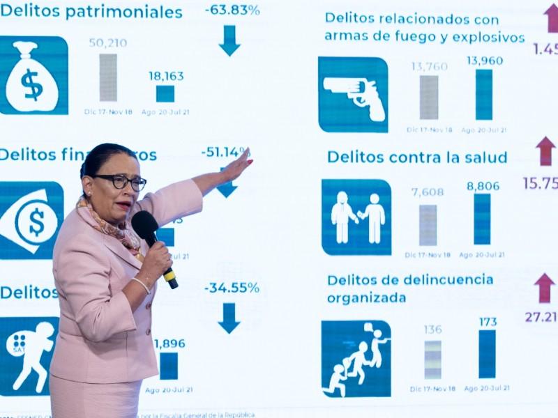 Bajan 3.86% homicidios dolosos en México, según datos de SSPC