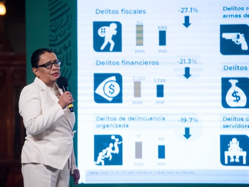 Bajan homicidios pero suben otros delitos... Violencia en México