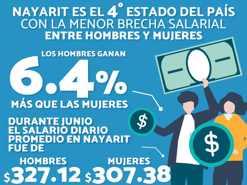 Brecha salarial disminuye en Nayarit, según datos del IMSS