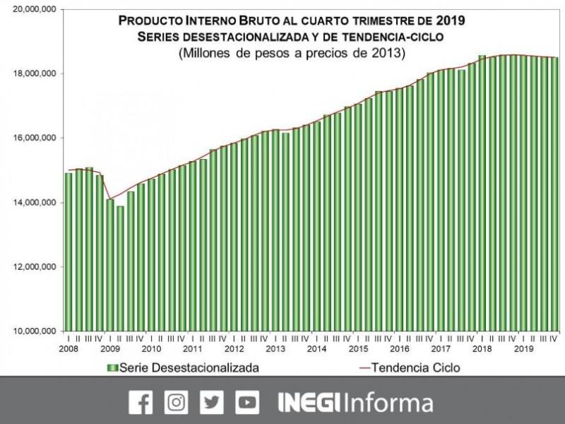 Cae PIB, cae economía mexicana 0.4%
