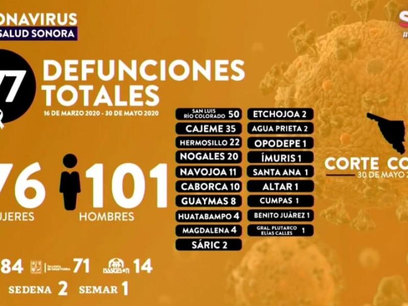 Cajeme es el segundo Municipio con más defunsiones por COVID-19-19